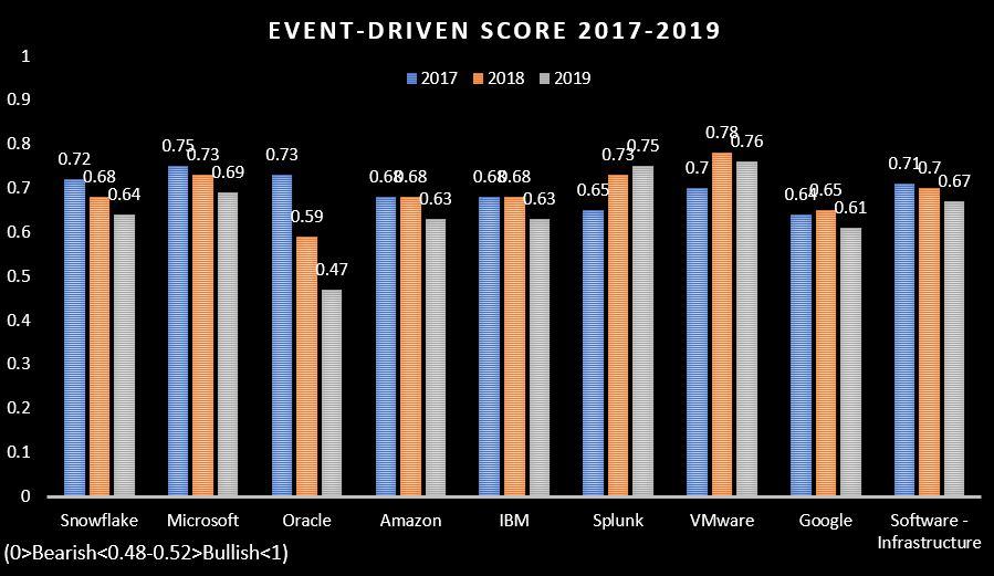 event driven score comparison