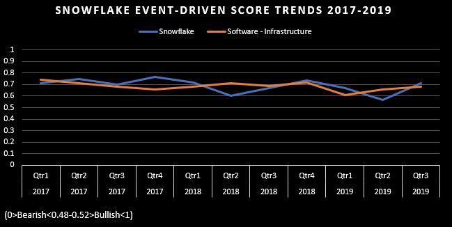 event-driven score charts
